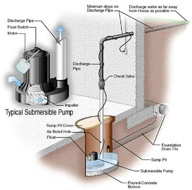 Professional Sump Pump Installation And Pumping Systems In Ct Ri